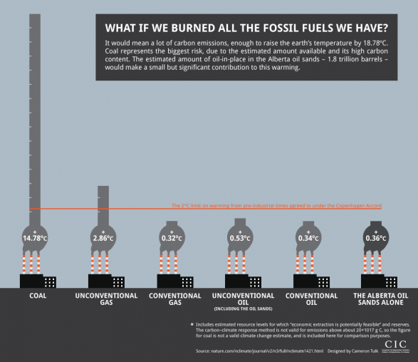 What if we burned all the fossil fuels we have?