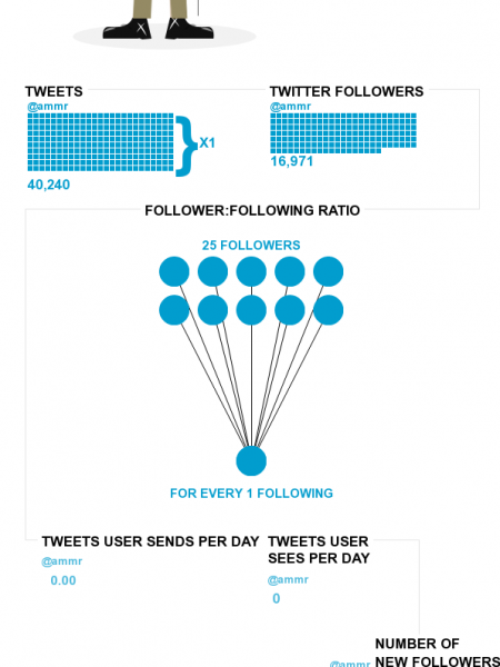 what i'm tweet about it  Infographic