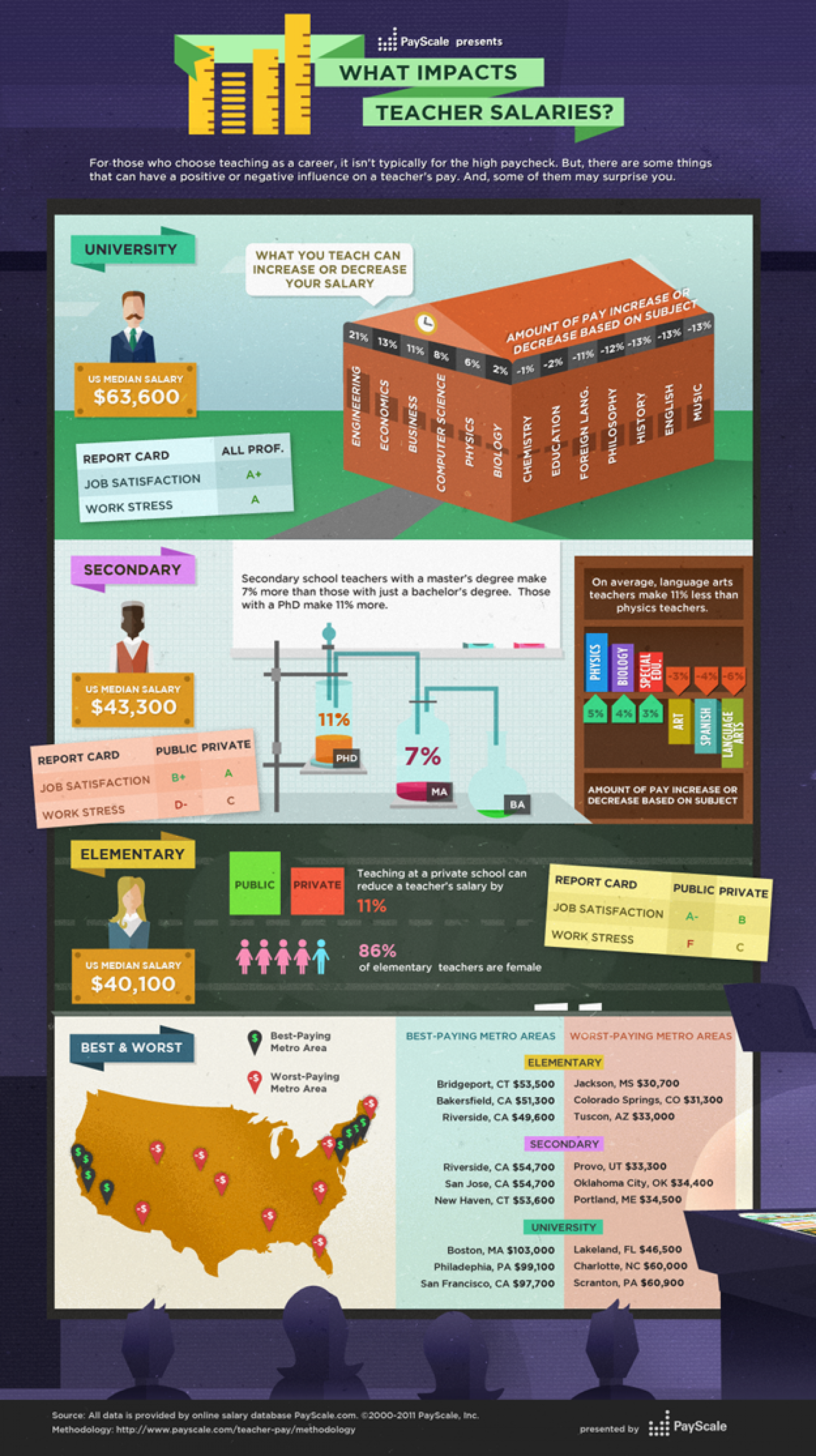 What Impacts Teacher Salaries? Infographic