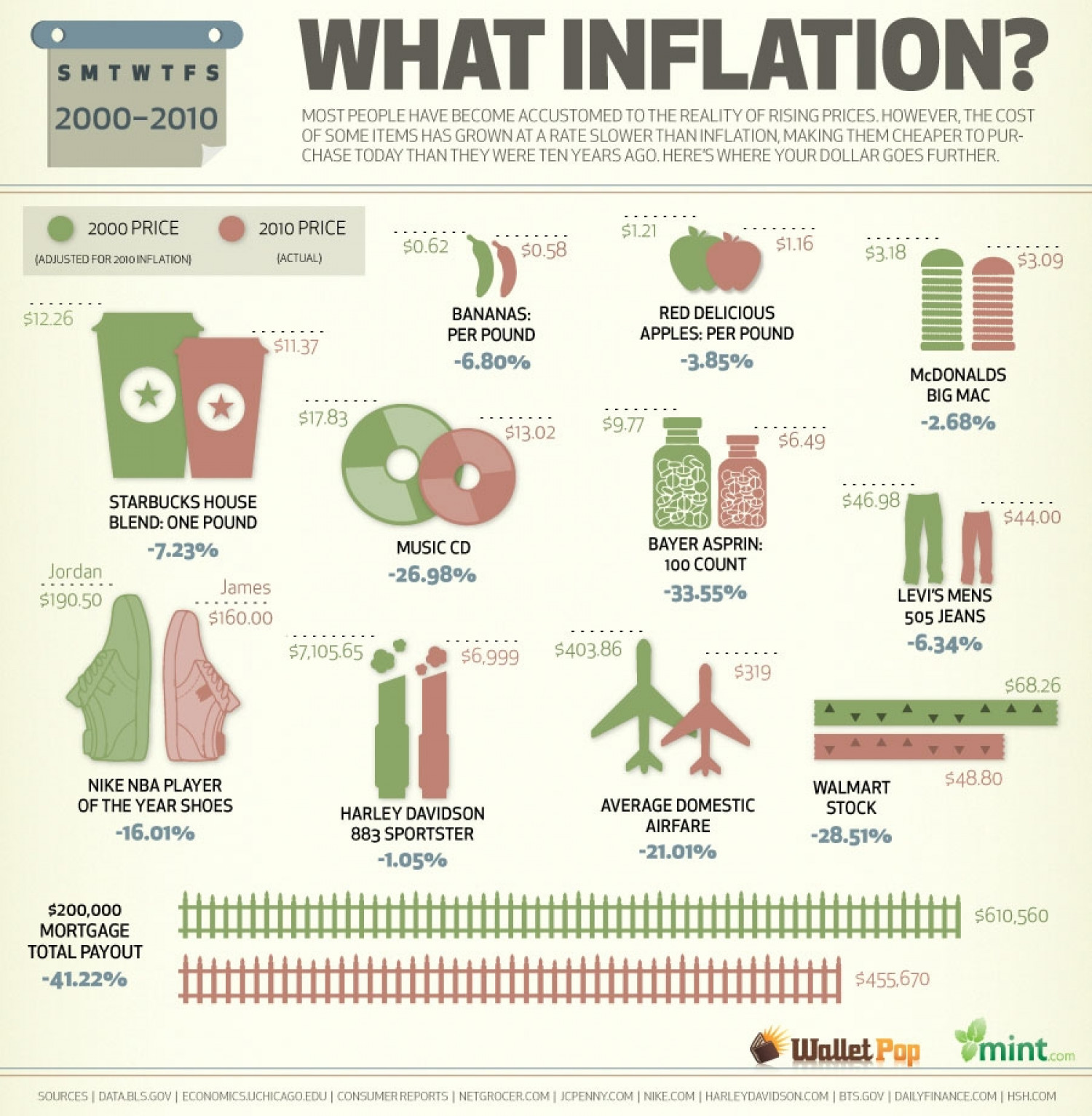 What Inflation? Infographic
