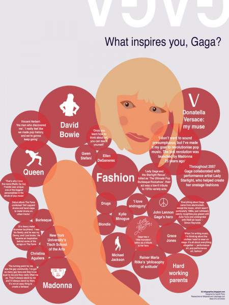 What Inspires Gaga? Infographic
