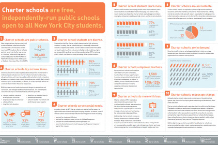 What Is a Charter School? Infographic