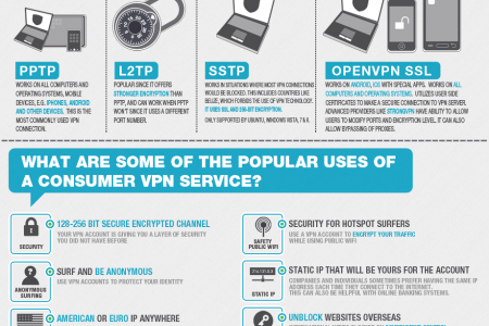 What is a Consumer VPN? Infographic