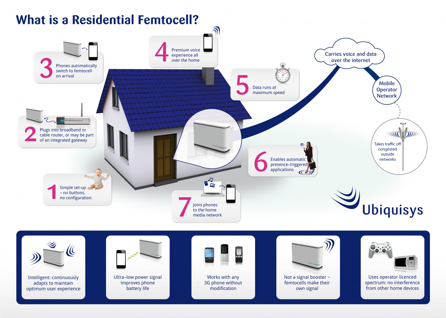 What is a Femtocell? Infographic