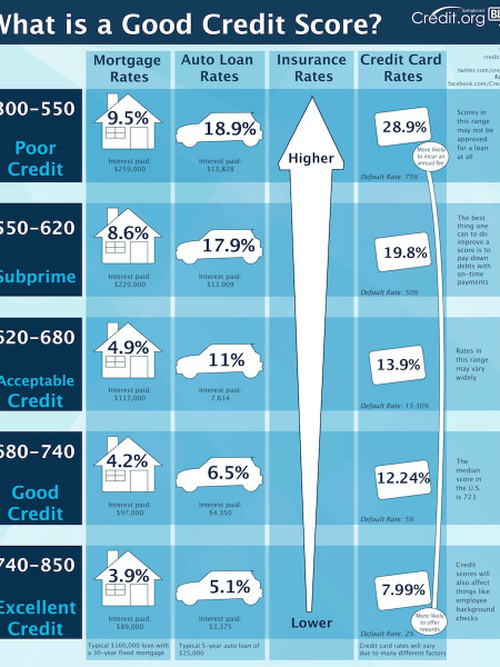 What is a Good Credit Score? Infographic