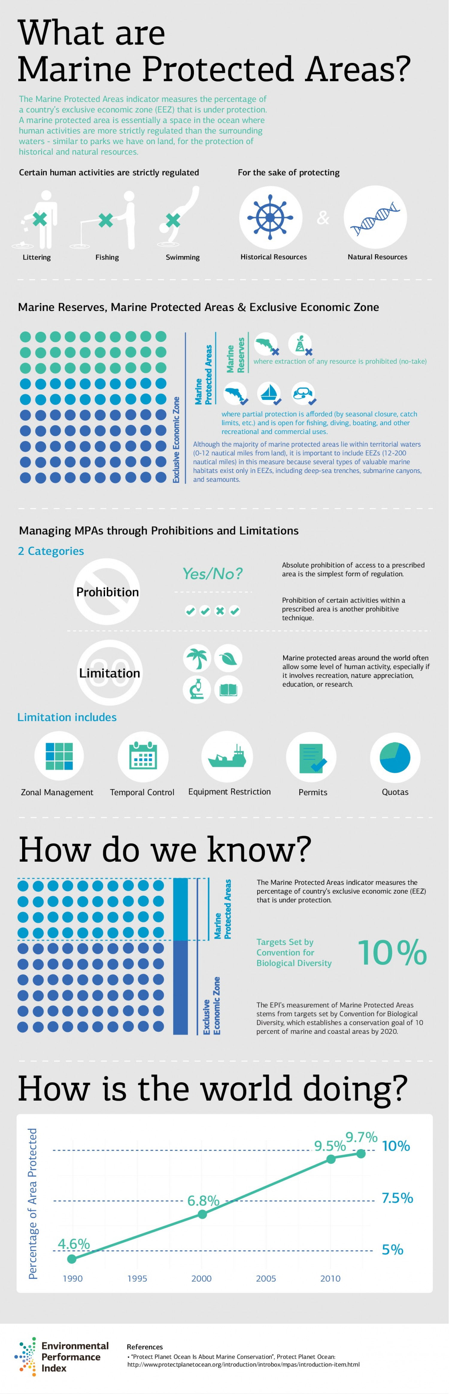 What is a Marine Protected Areas Indicator? Infographic