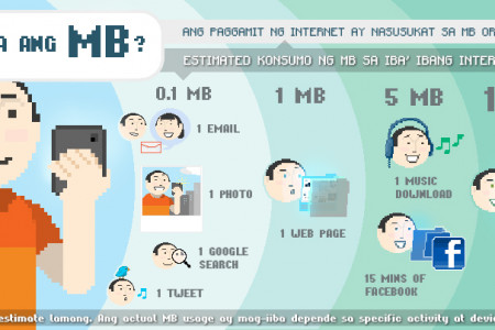 What is a MB?  Infographic
