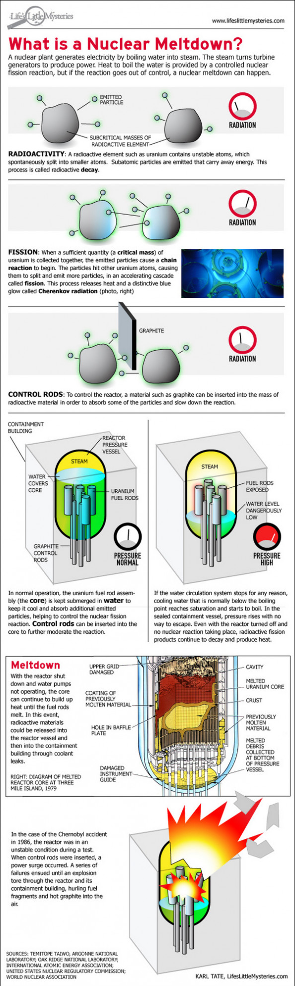 What Is a Nuclear Meltdown? Infographic