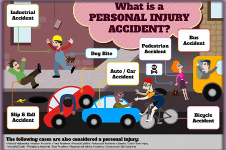 What is a personal injury accident? Infographic