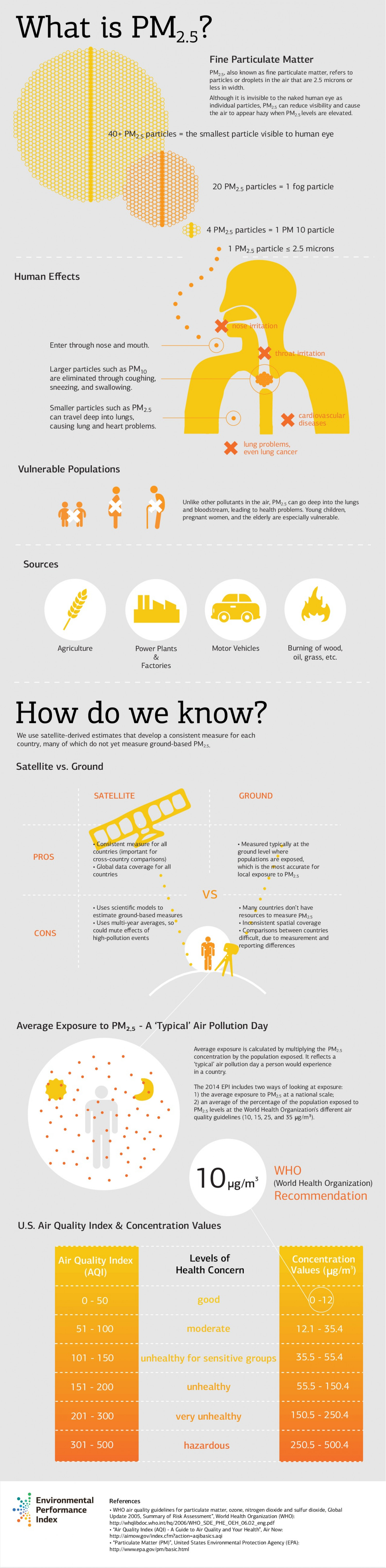 What is a PM 2.5 Indicator? Infographic