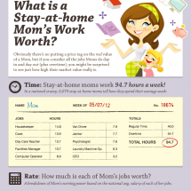 What Is A Stay At Home Mom's Work Worth? Infographic