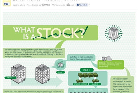 What Is A Stock? Infographic