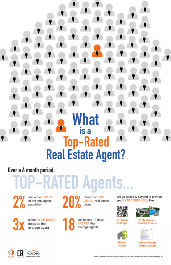 What is a Top-Rated Real Estate Agent Infographic