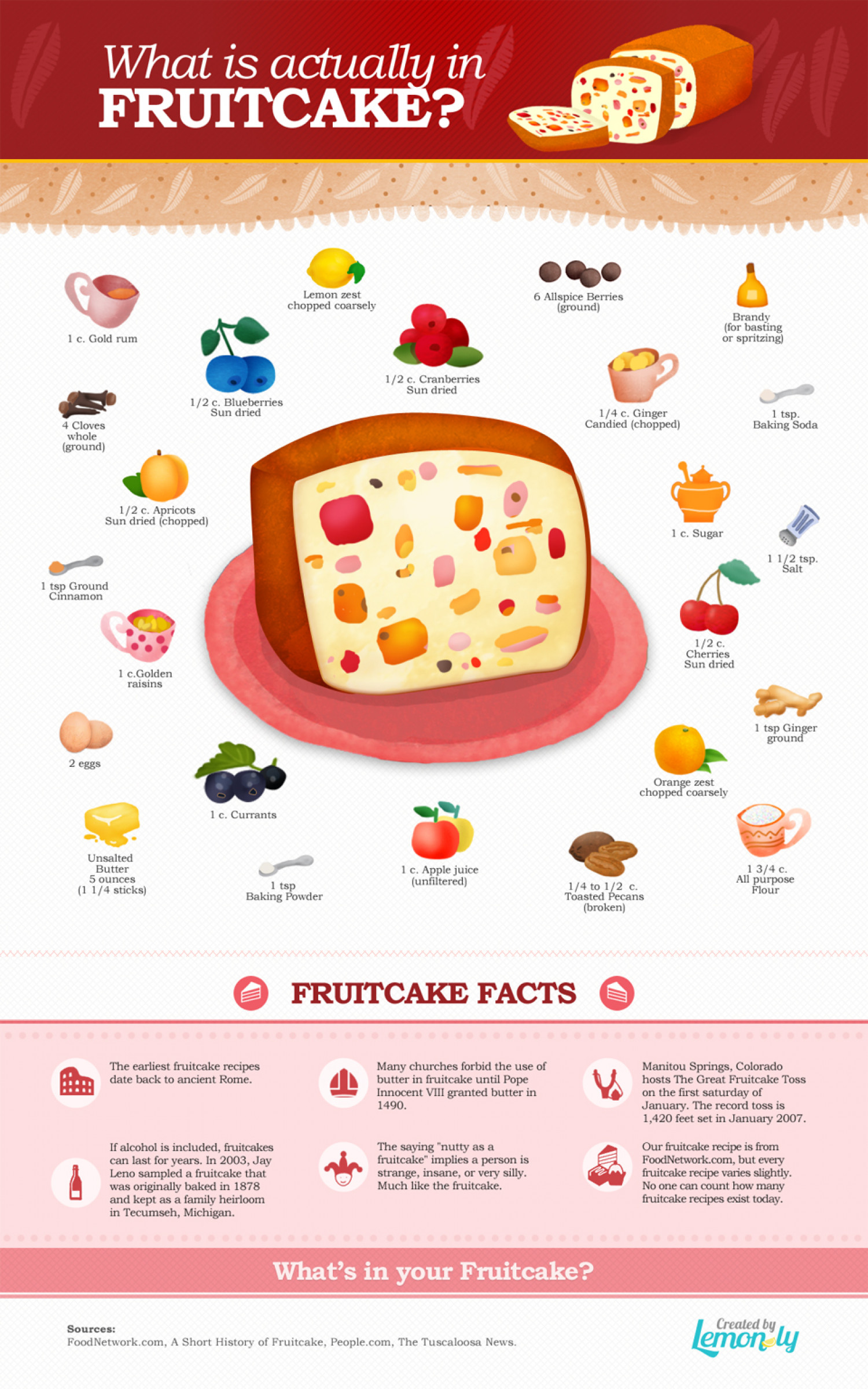What is actually in fruitcake? Infographic