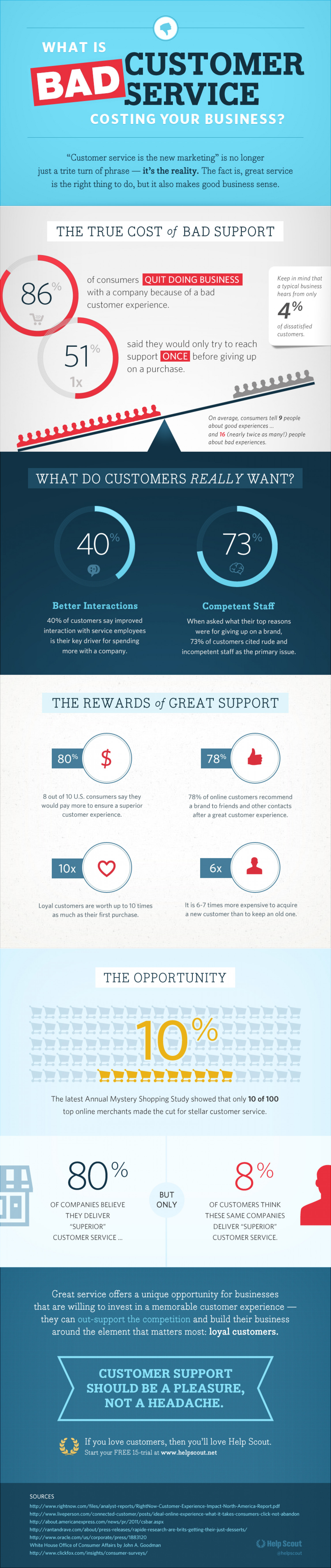What is Bad Customer Service Costing Your Business? Infographic