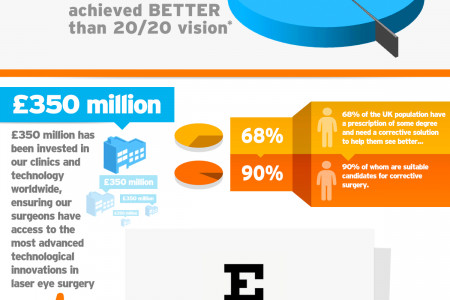 What Is 'Better Than 20/20 Vision'? Infographic