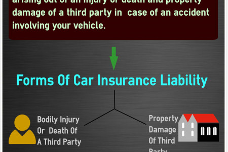 What Is Car Insurance Liability? Infographic