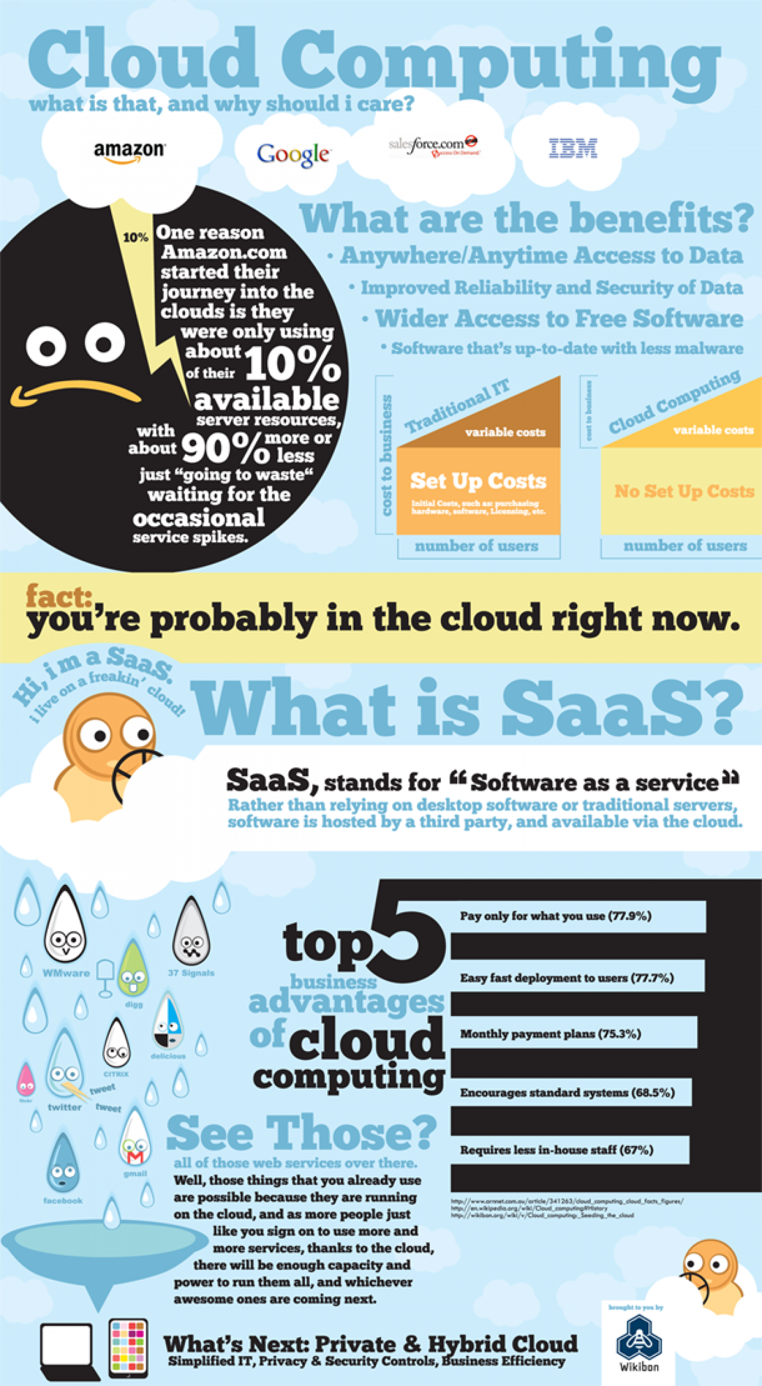 What is Cloud Computing? Infographic
