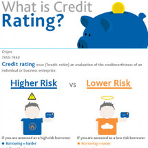 What is Credit Rating? Infographic
