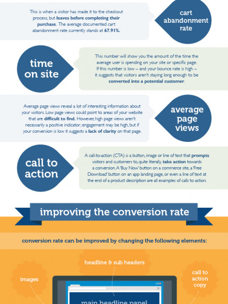 What is CRO?  Infographic