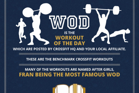 What is CrossFit? Infographic
