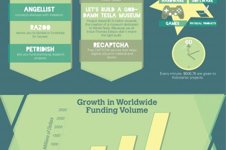 What is crowdfunding? Infographic