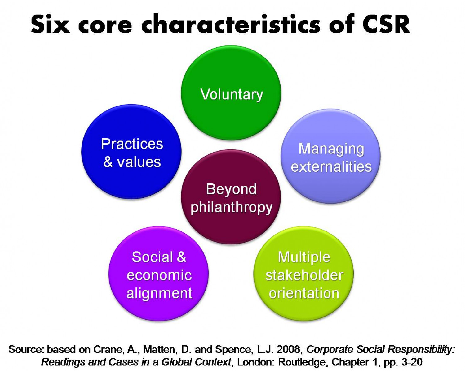 What is CSR? Free download of introduction to CSR now available Infographic