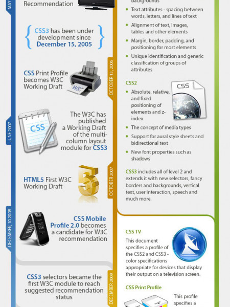 What is CSS? Infographic