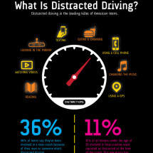 What Is Distracted Driving? Infographic