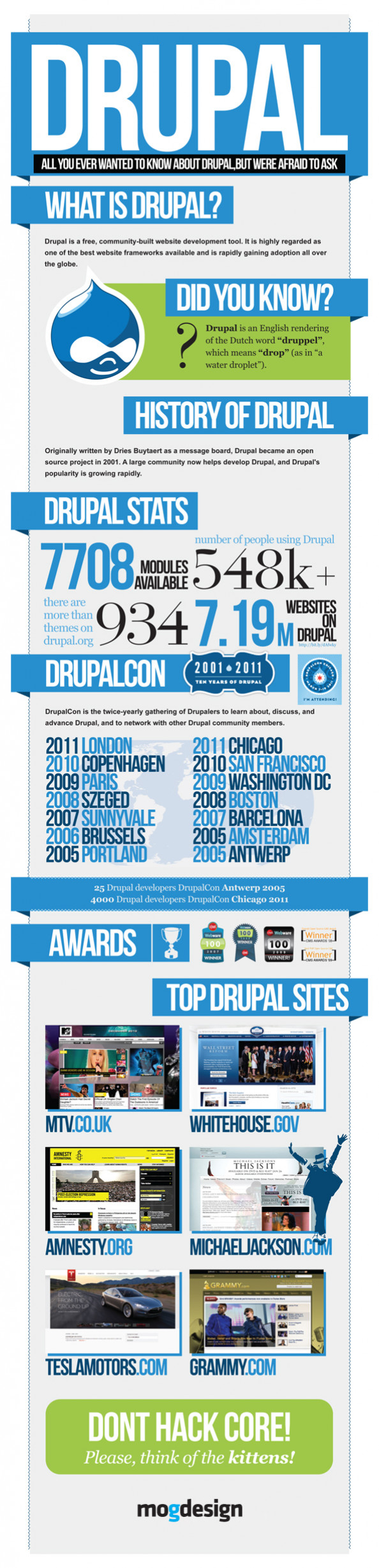 What is Drupal? Infographic