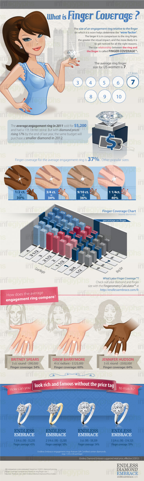 What is Finger Coverage? Infographic