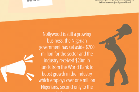 What is it about Nollywood? - Facts and Figures Infographic