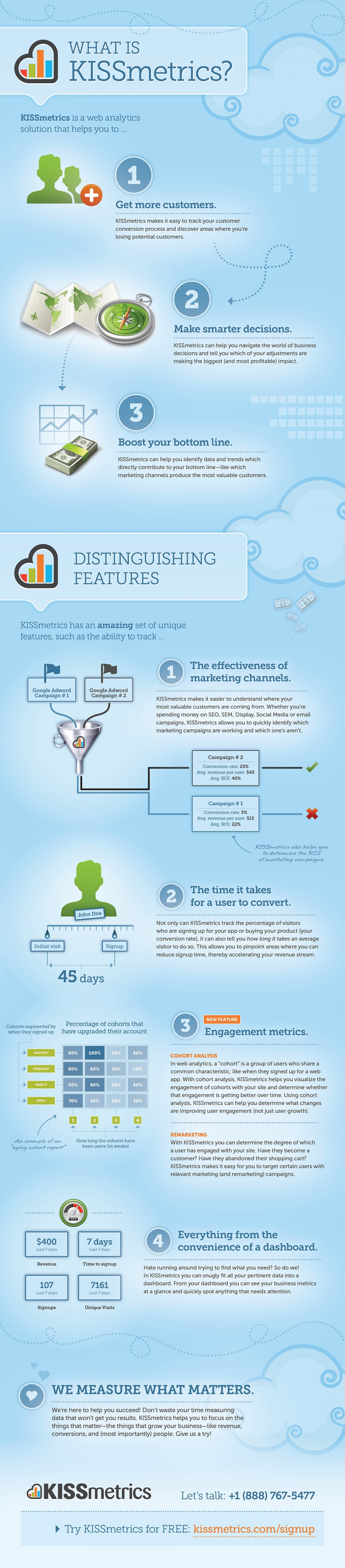 What is KISSmetrics? Infographic