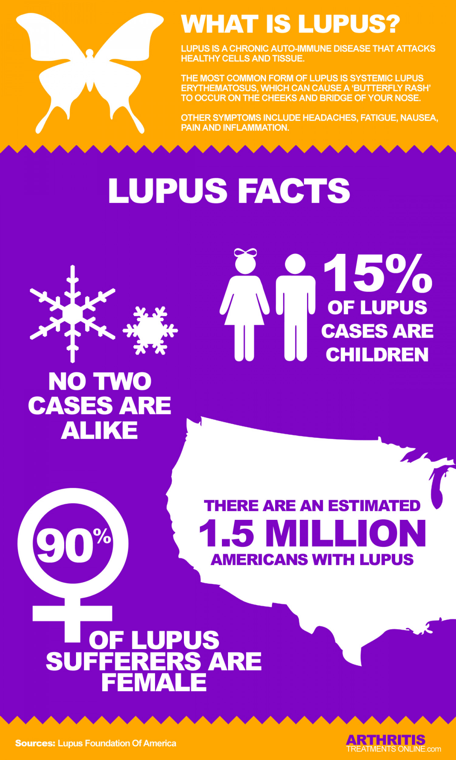 What is Lupus? Infographic
