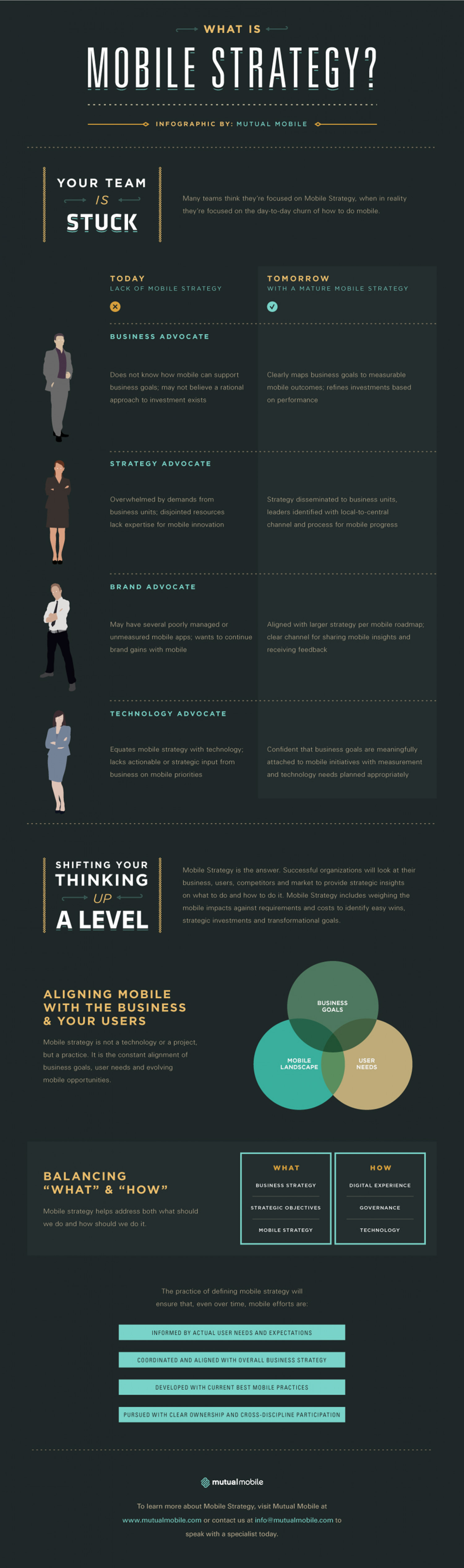 What Is Mobile Strategy Infographic