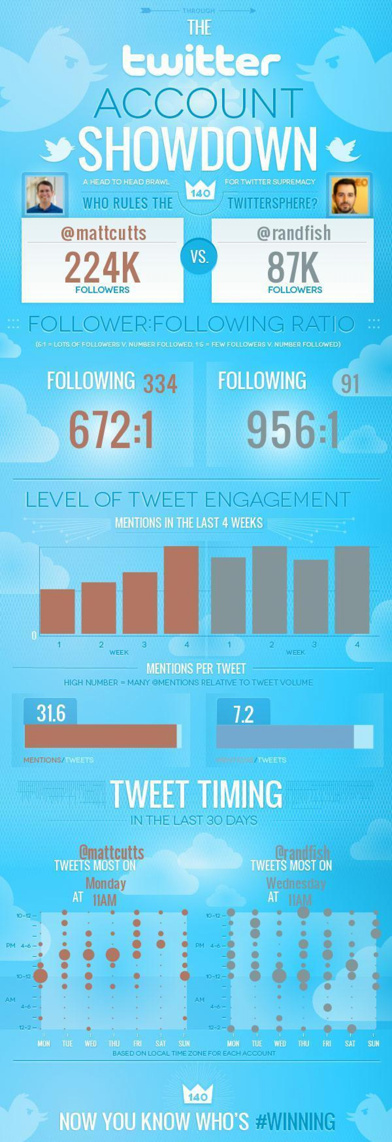 What is More Popular in Twitter: Matt Cutts V/S Rand Fishkin Infographic