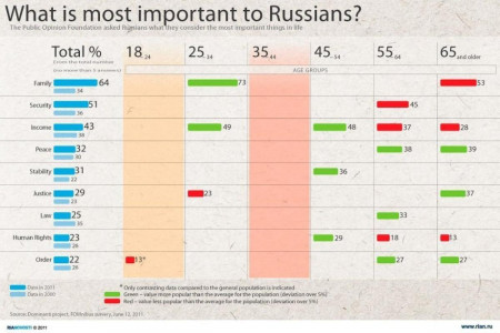 What is Most Important to Russians? Infographic