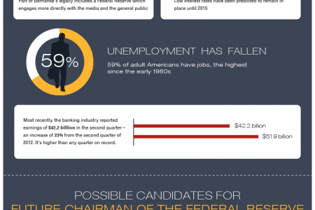 What Is Next For The Federal Reserve? Infographic