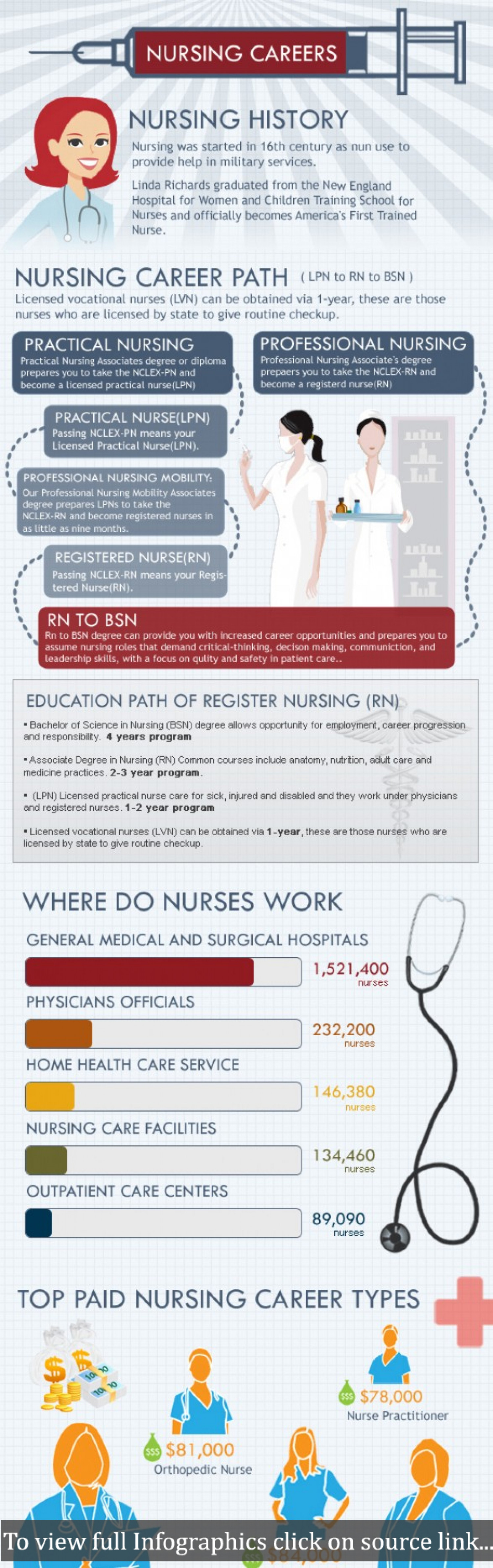 What Is Nursing? Infographic
