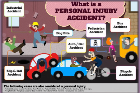 What is Personal Injury Accidents? Infographic