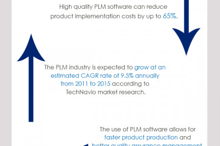 What is PLM Software Infographic