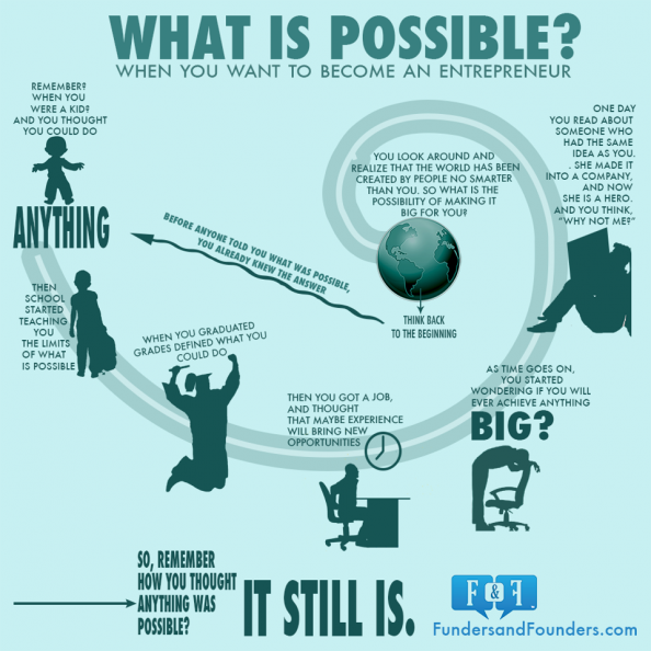 What is Possible Infographic