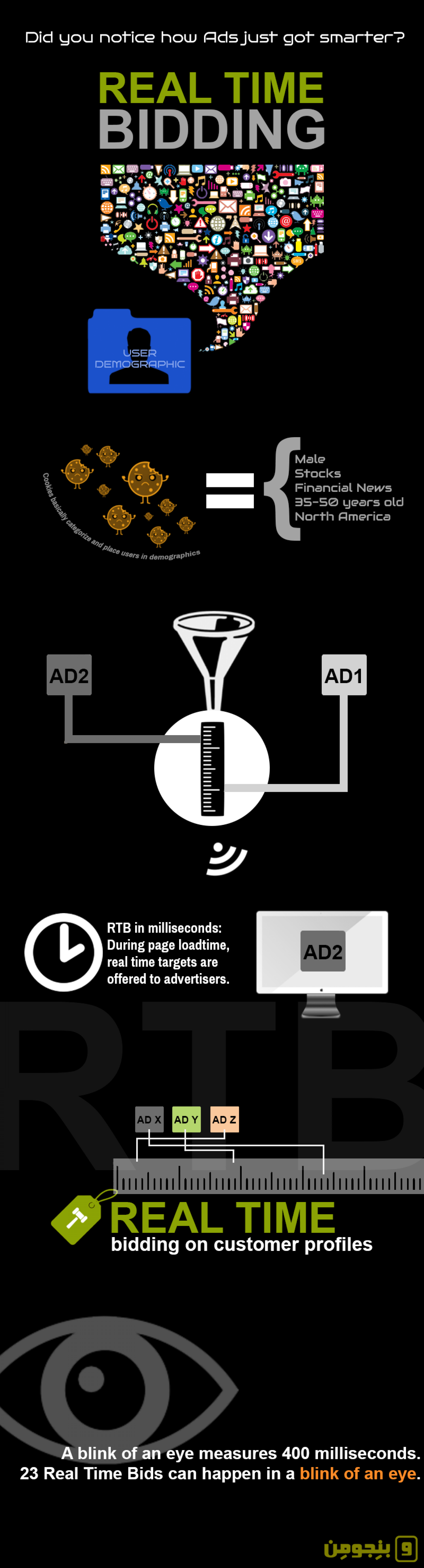 What is Real Time Bidding (RTB)? Infographic