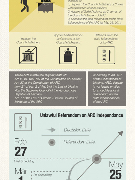 What Is Really Going On in the Crimea? Infographic