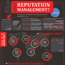 What is Reputation Management Infographic