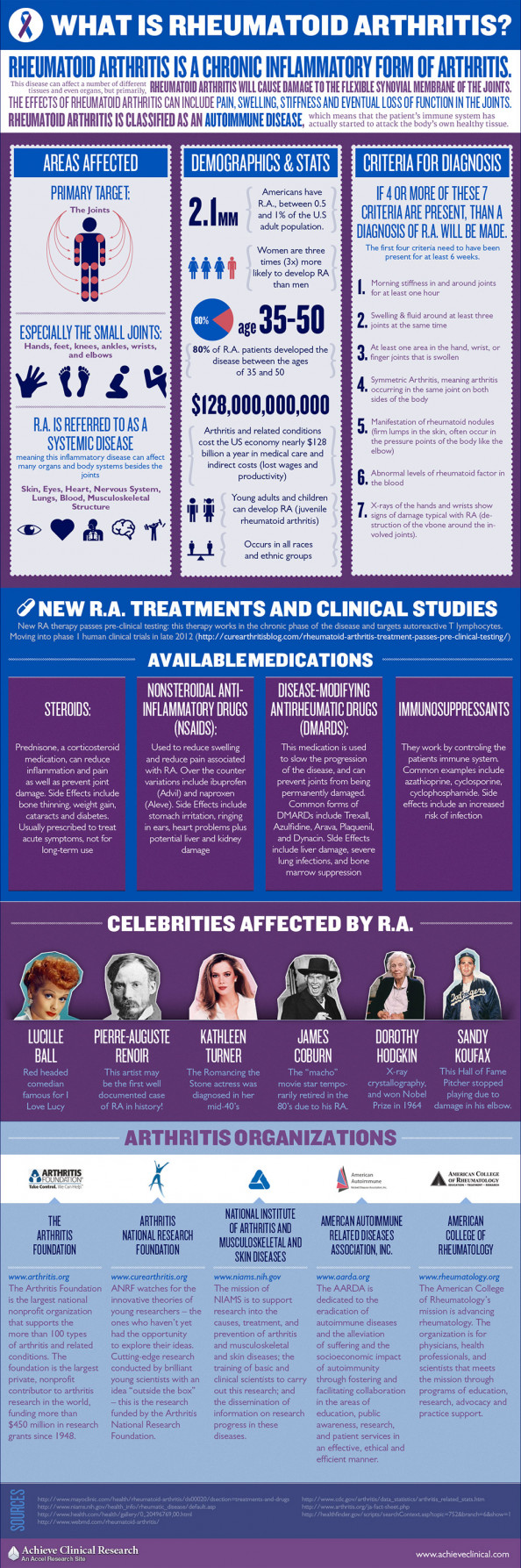 What Is Rheumatoid Arthritis? Infographic