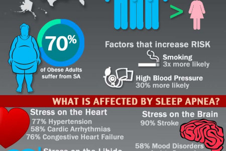 What is Sleep Apnea? Infographic
