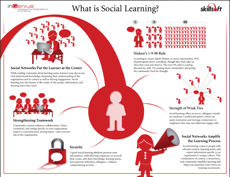 What is Social Learning? Infographic