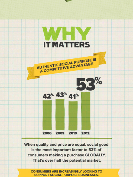 What is Social Purpose Business? Infographic