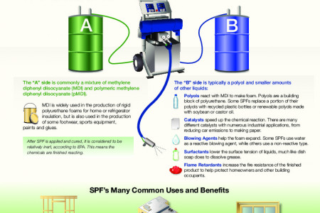 What is Spray Polyurethane Foam? Infographic